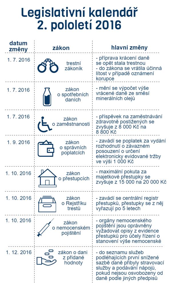 Změny v zákonech 2016